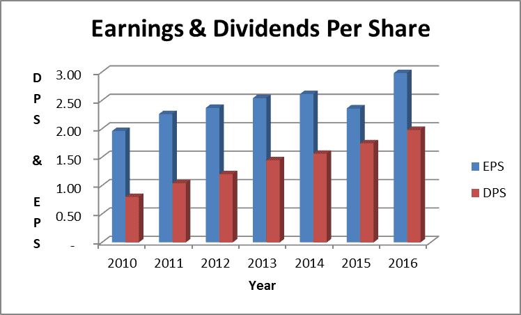WEC Earnings and Dividends Per Share Chart