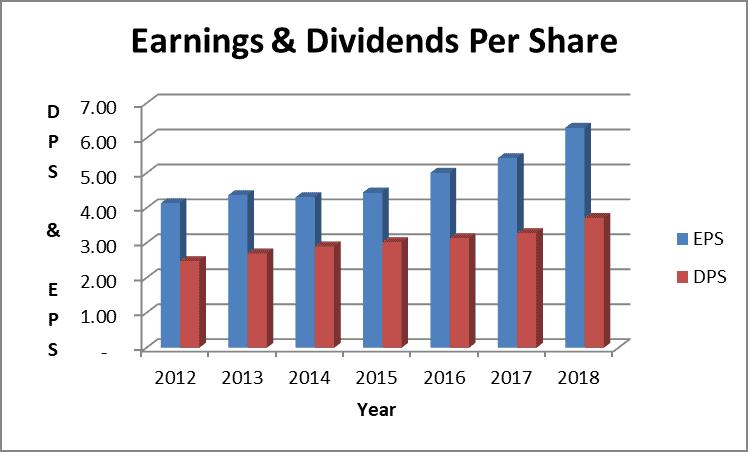 Clorox dividend