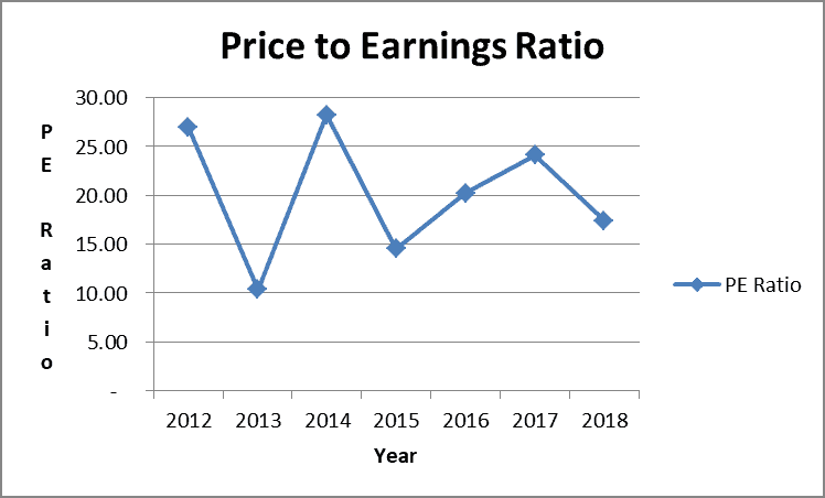 AT&T dividend