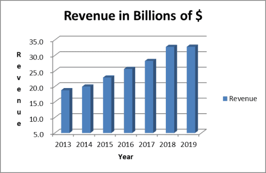 AbbVie revenue has been growing on an annual basis