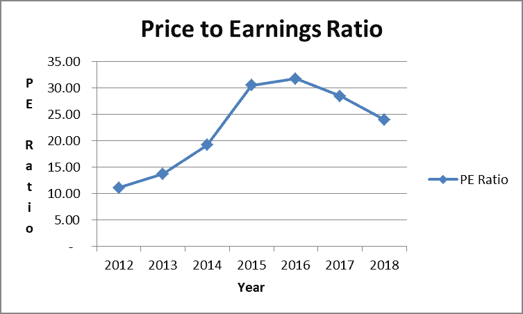 Medtronic Price to Earnings Ratio