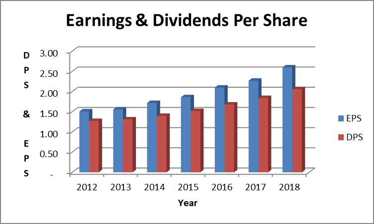 Paychex dividend
