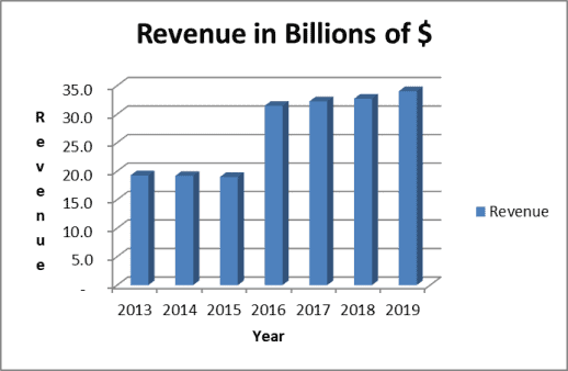 Chubb revenue trend