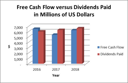 Coke's free cash flow has been insufficient to cover its dividend payments