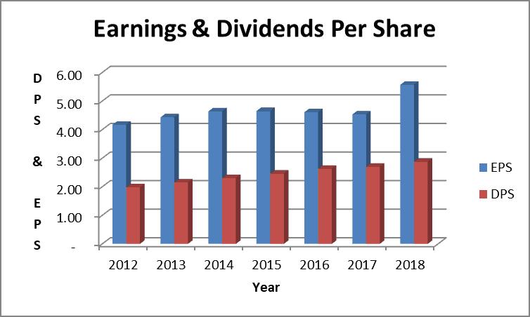 genuine parts dividend