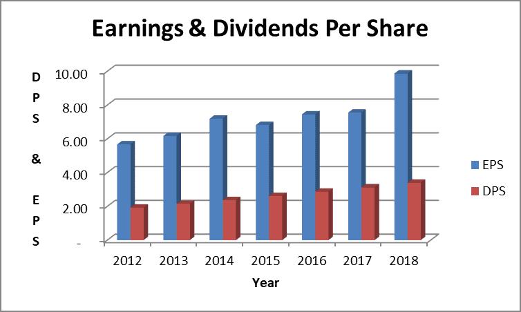 raytheon dividend