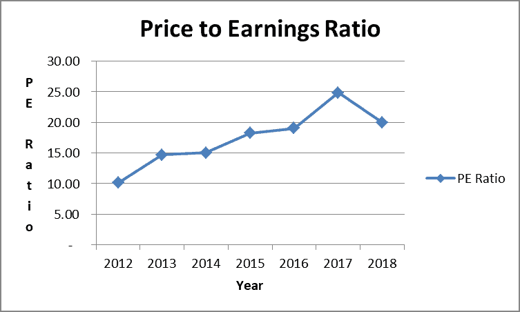 Raytheon price to earnings ratio