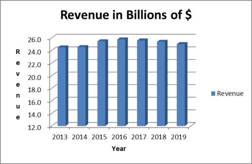 Altria historical revenue trend