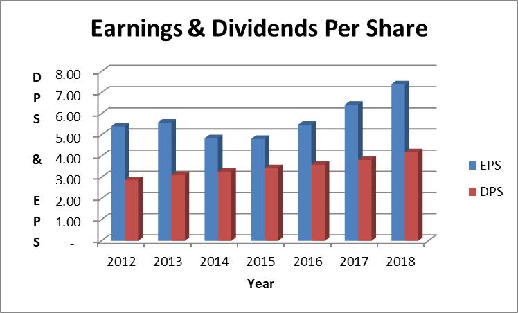 McDonald's dividend