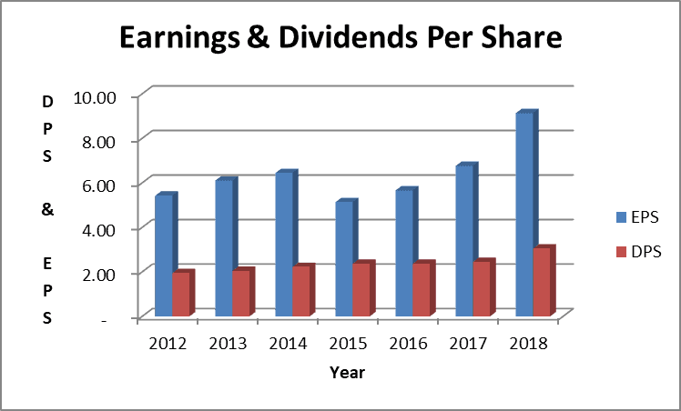 Norfolk Southern earnings and dividends