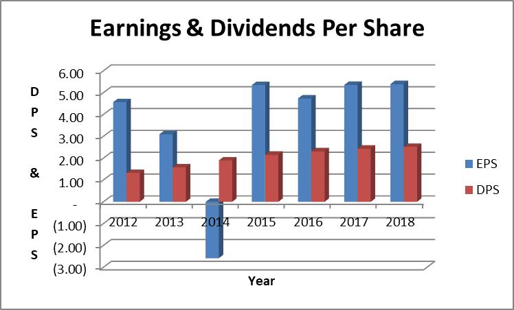 Target Dividend Stock Analysis