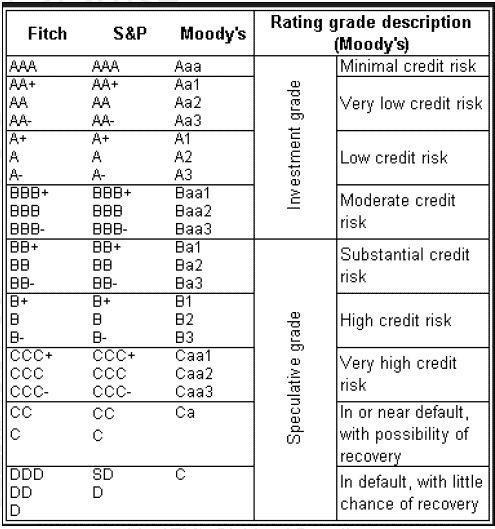 Credit rating evaluation grid for each major rating agency