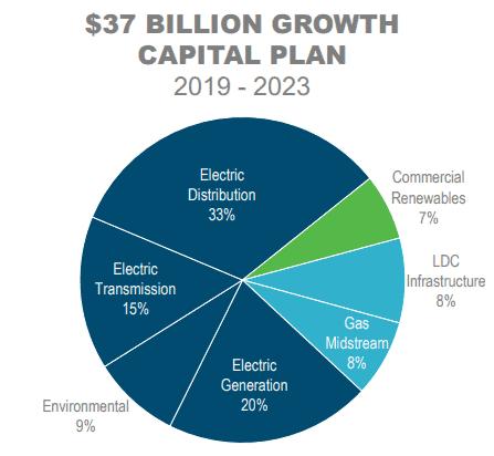 Duke Energy Capital Investment Plan