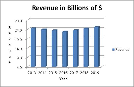 Historical Revenue Trend