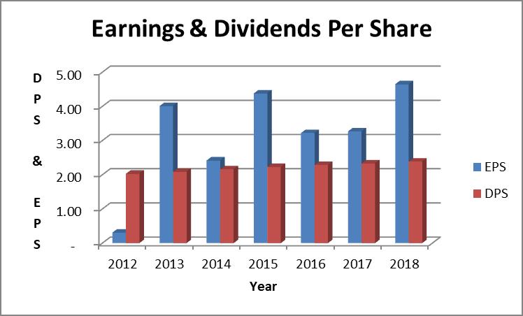 Verizon dividend