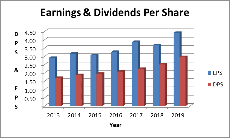 Earnings and Dividends per share
