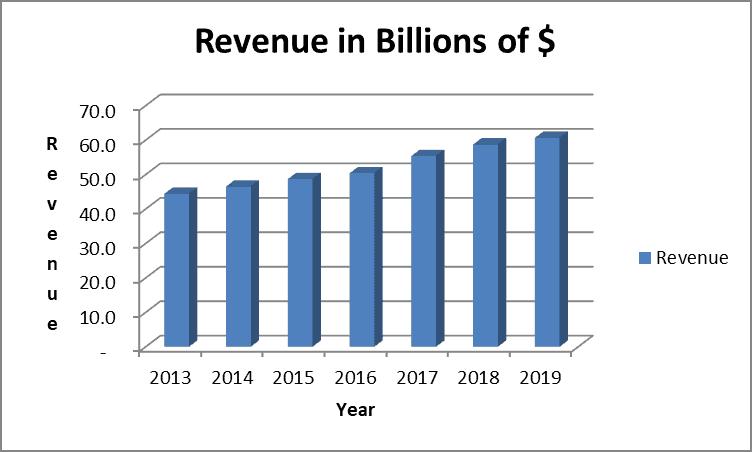 Sysco revenue trend looks healthy