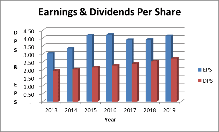 AEP Stock Dividend