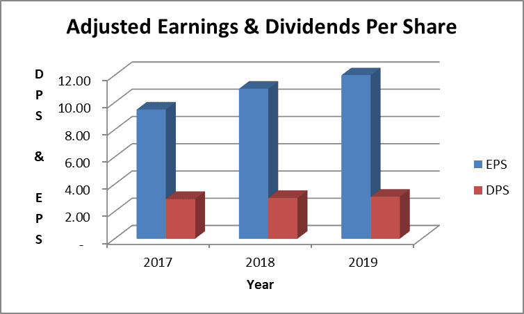 Adjusted earnings and dividends per share