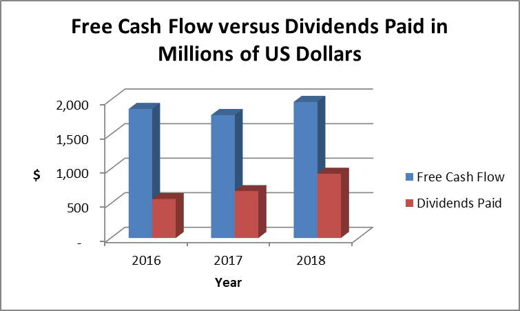 Free Cash Flow and Dividends Paid