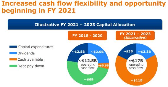 BD forecasted cash availabilty