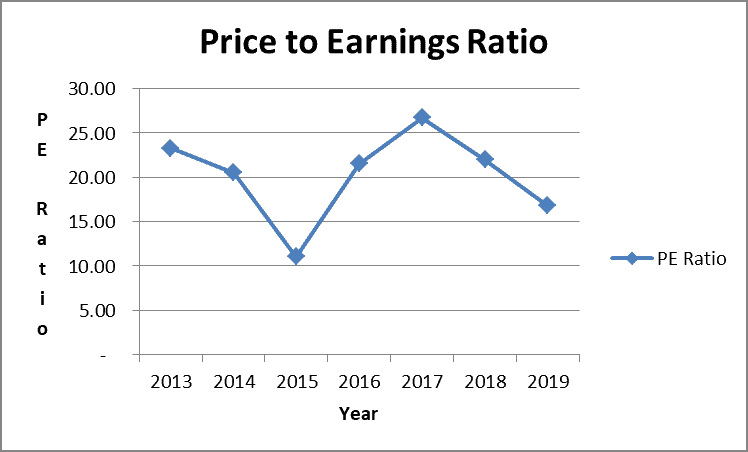Emerson stock price to earnings ratio is coming down due to higher profits.