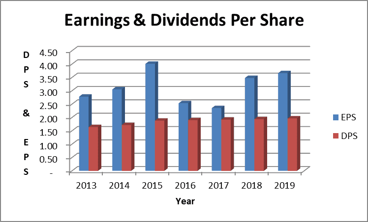 The Emerson dividend is becoming smaller in relation to earnings.