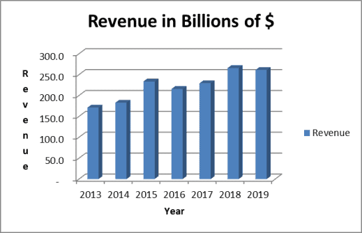 Apple dividend growth is supported by strong revenue gains