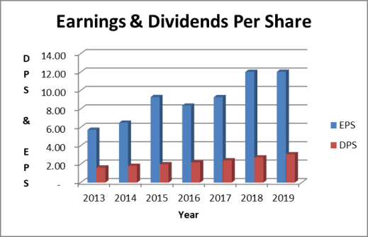 The Apple dividend is small compared to earnings