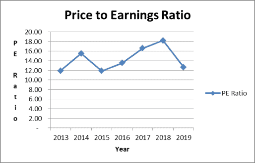 Apples price to earnings ratio is down while the Apple dividend is growing