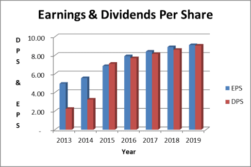 Cracker Barrel stock earnings and dividends frin 2013 to 2019