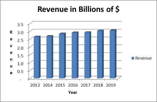 Cracker Barrel stock and the company's revenue profile