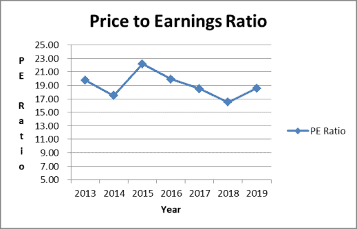 Cracker Barrel stock price to earnings ratio