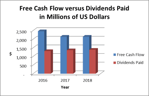 The Kimberly Clark dividend is well covered by free cash flow