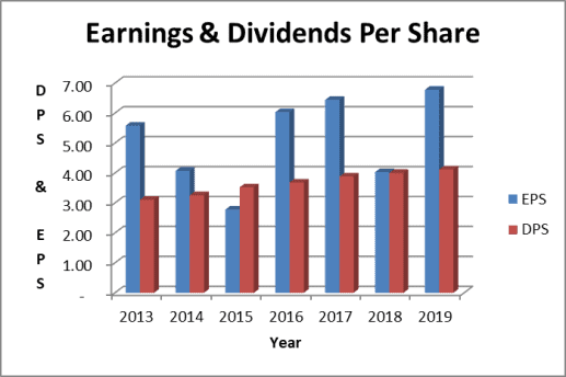 Earnings support the Kimberly Clark stock dividend