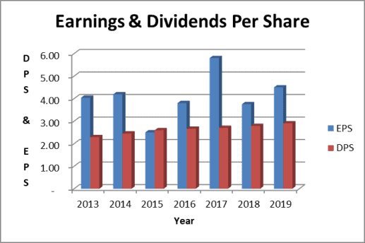 The Procter and Gamble Stock Dividend is well covered by earnings