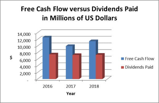 Free cash flow supports the Procter and Gamble stock dividend