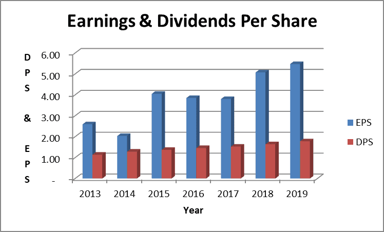 WBA Dividend and EPS history