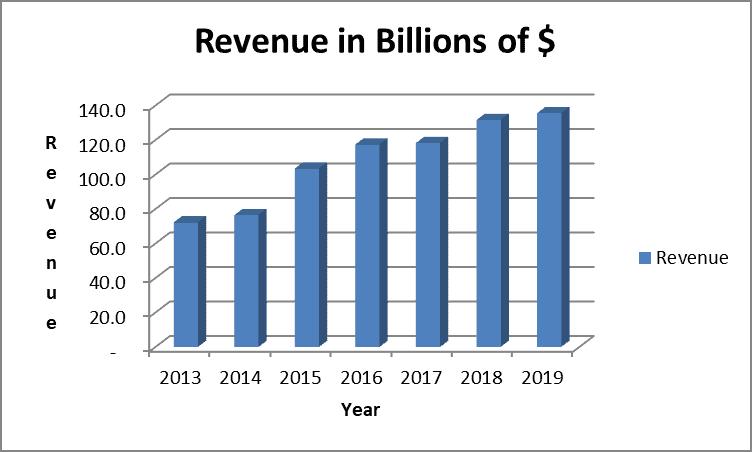 WBA revenue