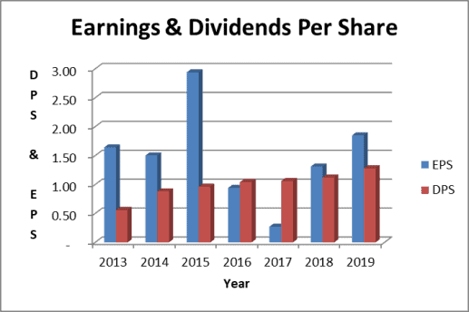 Abbott Labs stock earnings and dividends per share