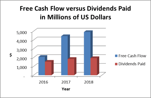 The Abbott stock dividend is well supported by free cash flow