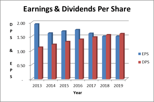 Coca Cola dividends paid exceed earnings
