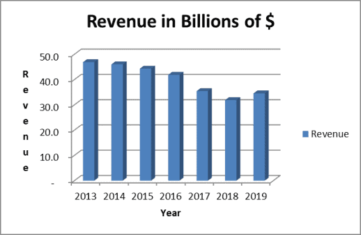 Coca Cola revenues are stabilizing