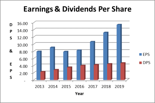 Cummins stock value is impacted by the earnings and dividends per share