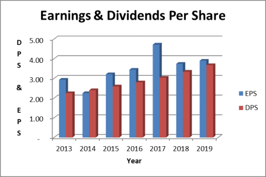 Earnings and dividends per share for Dominion stock.