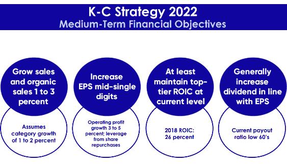 Kimberly Clark Financial Objectives