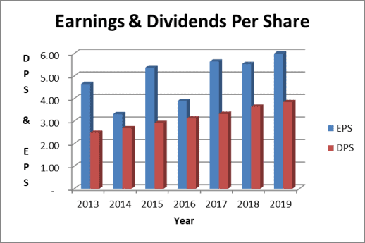 The UPS stock dividend is well covered by earnings