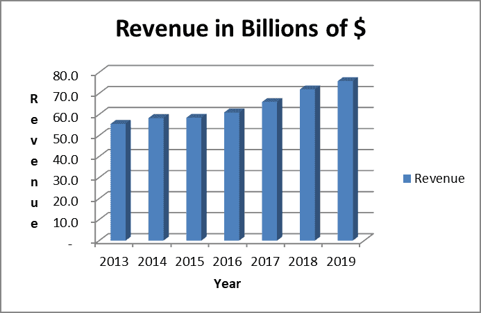 Revenue trend for UPS stock analysis