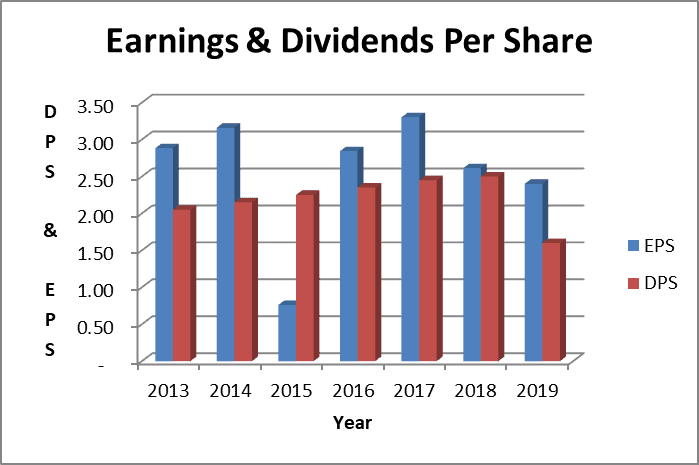 The KHC dividend has been covered by earnings, but we need more information to evaluate dividend safety.