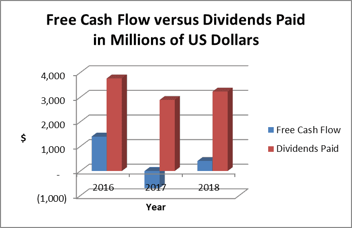 The KHC stock dividend far exceeds free cash flow.